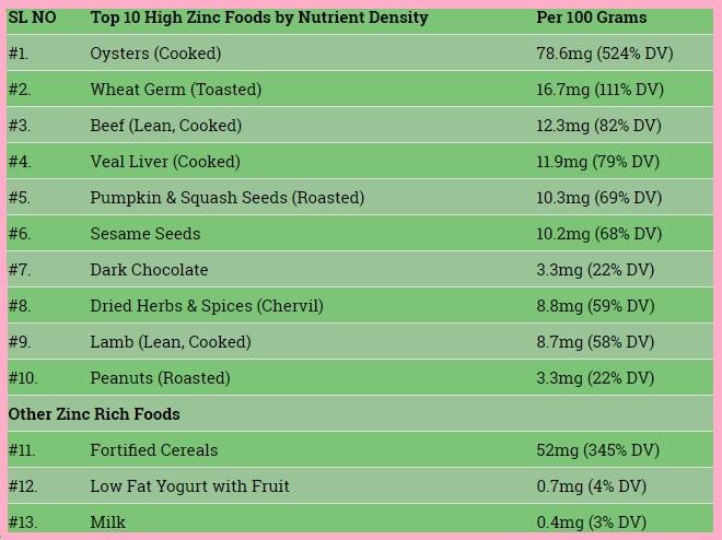 zinc-rich-foods-you-should-include