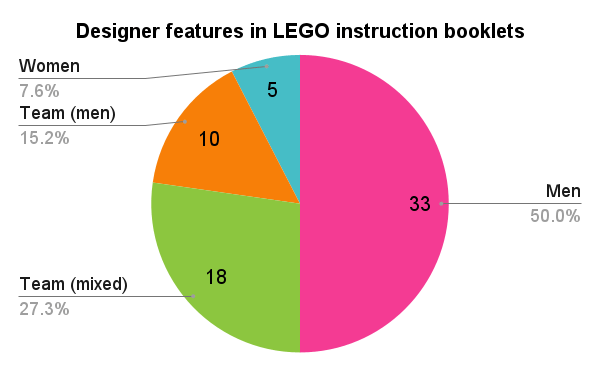 Pie Chart - designer features in LEGO instruction booklets: Women, Mixed Gender Teams, Men and Teams of Men