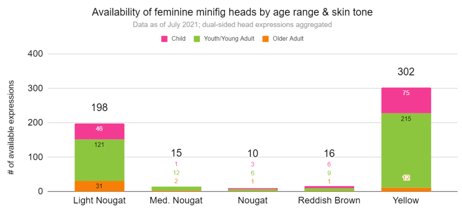 Availability of feminine minifig heads by age range and skin tone