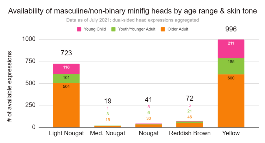 Availability of masculine/non-binary minifig heads by age range and skin tone.
