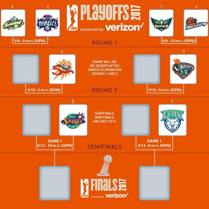 WNBAplayoffsbracket