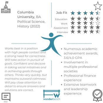 Wonderbench Marketing/ Finance/ Political Science Candidate 950