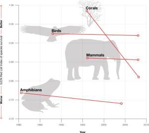 gráfica que muestra el índice de supervivencia por especie listado por la IUCN