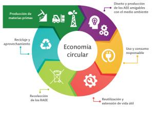 Diagrama ilustrativo sobre el sistema de economía circular.