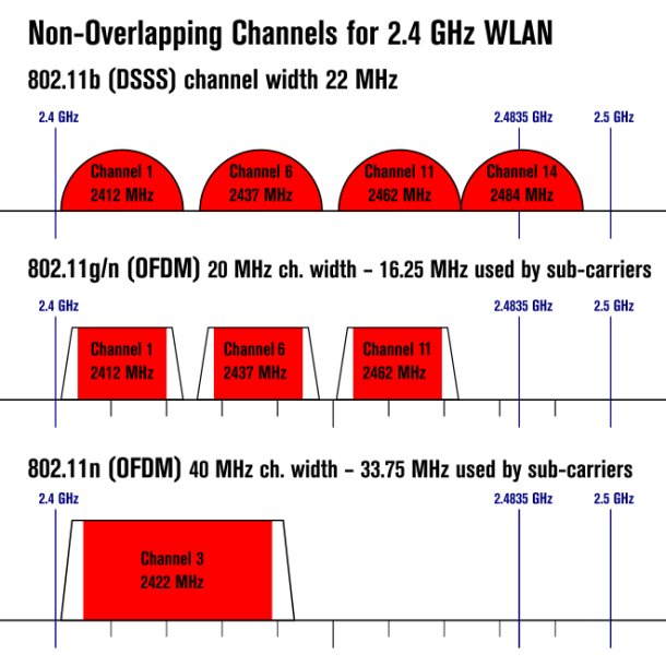 5. Right Wireless Channel
