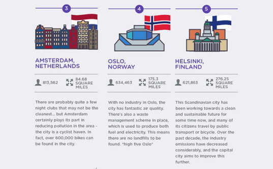 The Cleanest Cities of the World