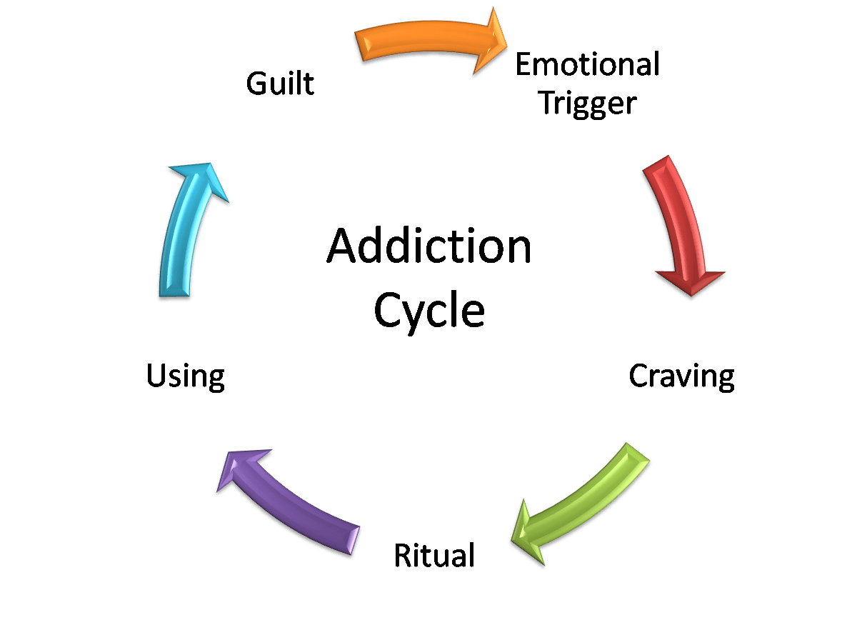 And Addiction And How The Holy Spirit Can Help