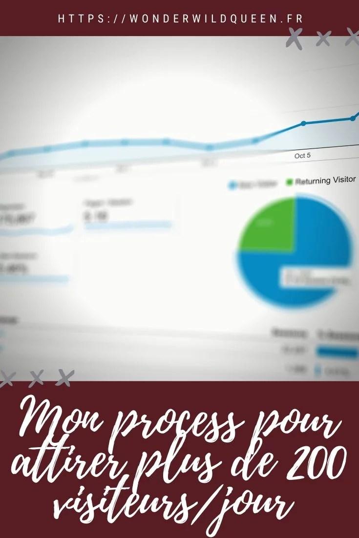 Le process qui attire automatiquement +de 200 visiteurs/jour sur mon blog 🎢