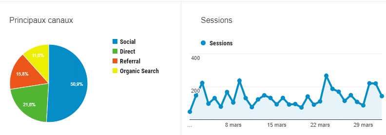 mars statistiques