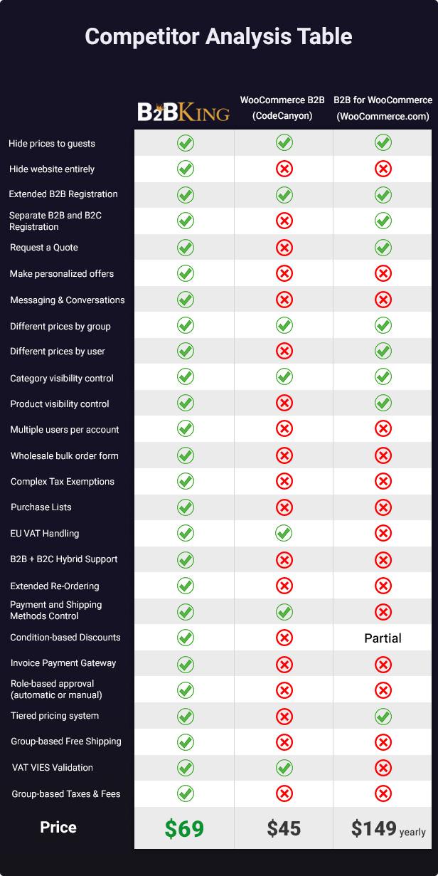 B2BKing - The Ultimate WooCommerce B2B Plugin - 1
