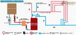 Wood Boiler Basics  Obadiah's Wood Boilers