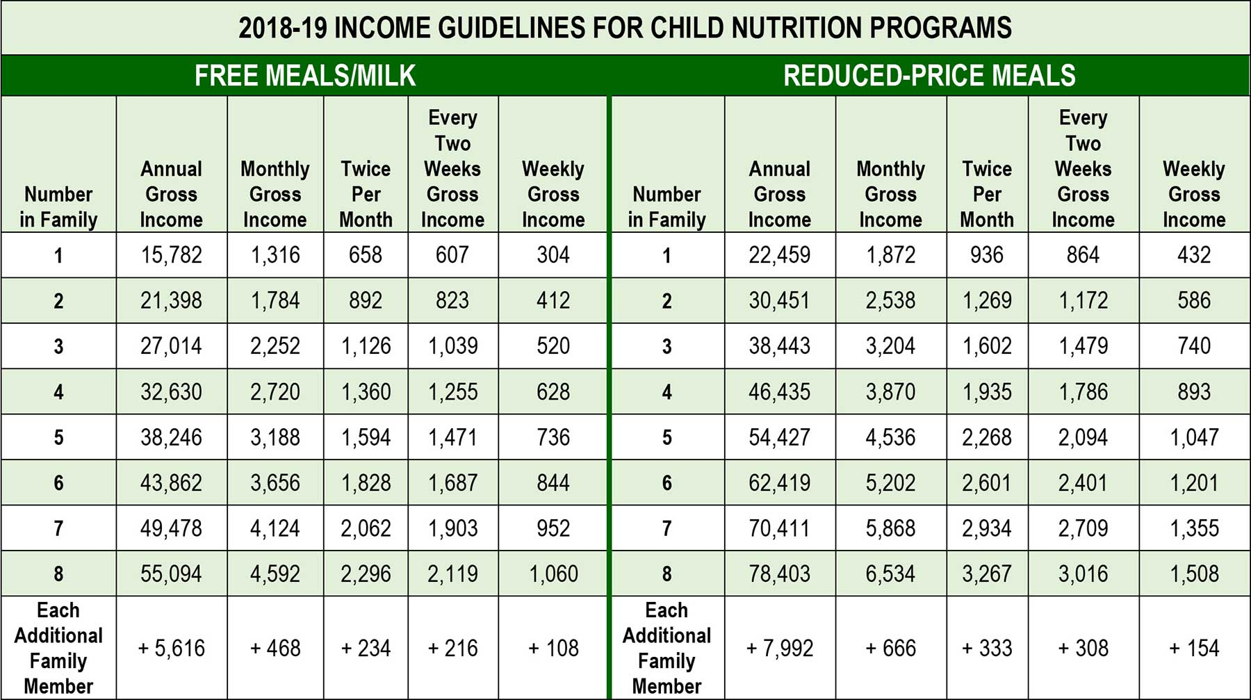 Connecticut School Nutrition Program