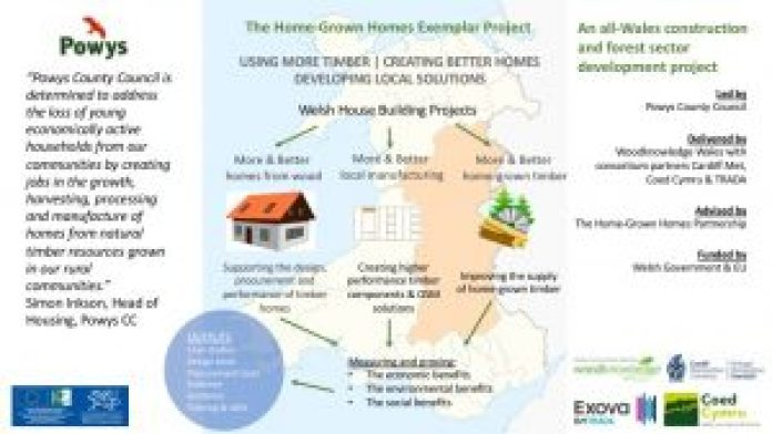 Infographic for Powys home grown homes project. Left hand side quote, middle map of Wales with key themes and right hand panel logos for funders and delivery partners involved
