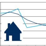 Line graph with 2 blue line moving up and down. Superimposed an outline of a house