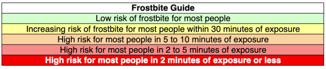 This chart describes the risk of frostbite given the wind chill temperature.