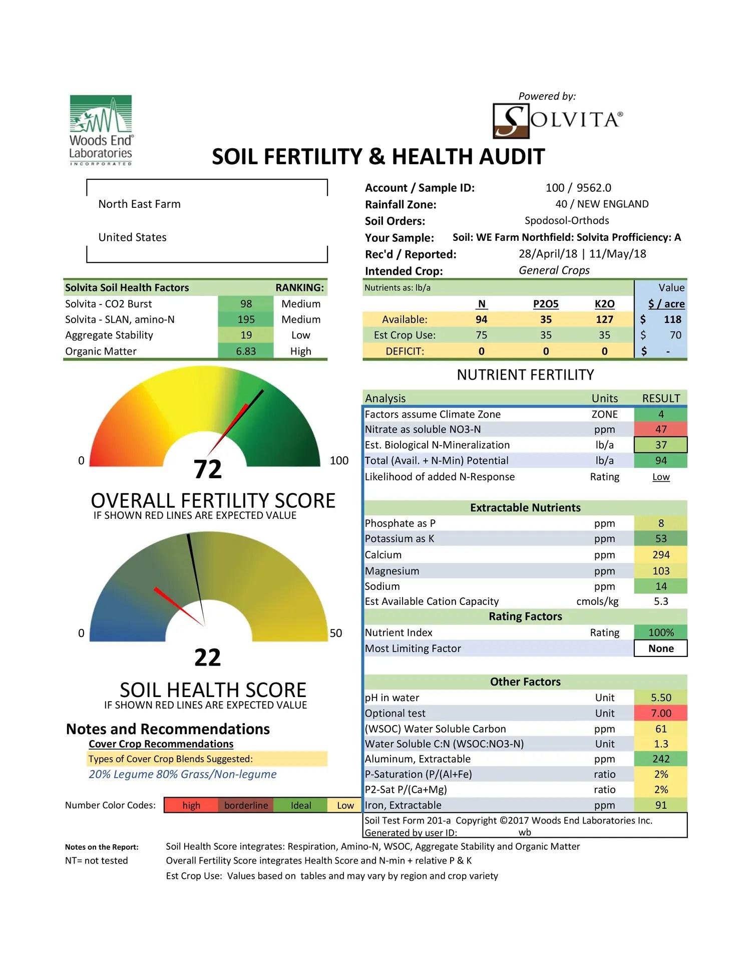 Biological Fertility