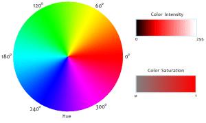 hsi-color-model