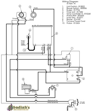 Empyre Elite 200 EPA Indoor Wood BoilerFurnace