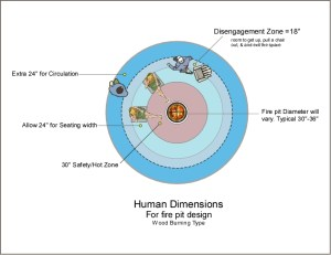 Anthropometric Data Fire Pit Dimension