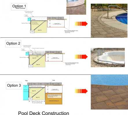 3 pool Deck Options when using pavers around a pool