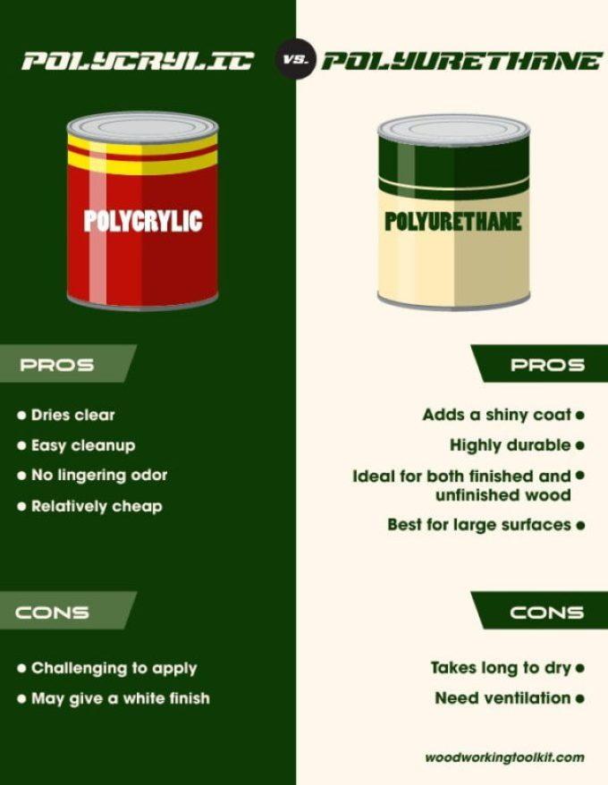 Polycrylic vs Polyurethane - infographic-01