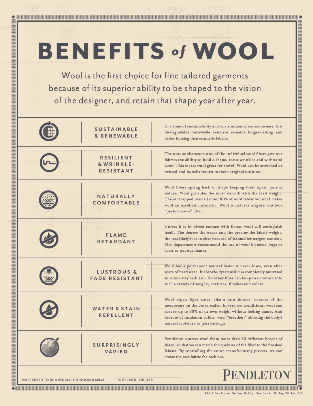 Benefits of wool graphic touting the flollowing characteristics of wool: Sustainable & renewable, resilient & wrinkle-resistant, naturally comfortable, flame retardant, lustrous & fade resistant, water & stain relellent, Surprisingly varied