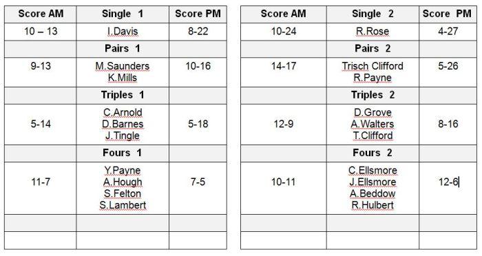 worcs table 18 Oct 2014
