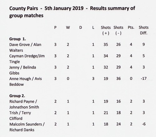 Pairs jan 2019 results sum 2 001