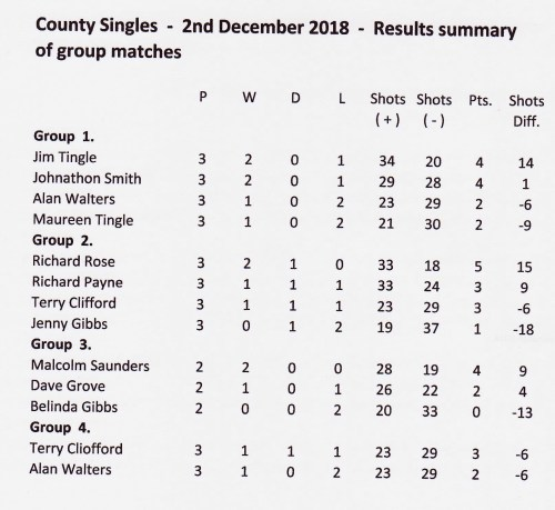 singles 2 dec. 18 group results 001