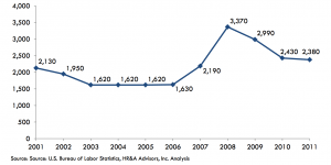 Massachusetts Employment in the Motion Picture Production Industry, 2001-2011. Courtesy of MPAA.org
