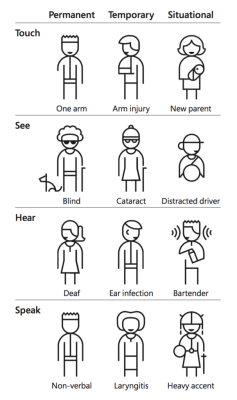 Microsoft's Inclusive Design impairment matrix