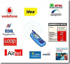 mobile-number-charges-telecomtalk