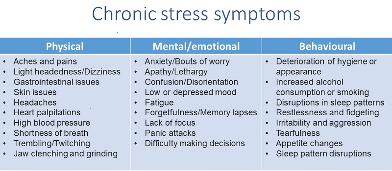 Source: A simple way to combat chronic stress hbr.org