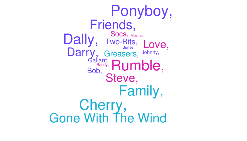 The Outsiders Word Cloud WordItOut