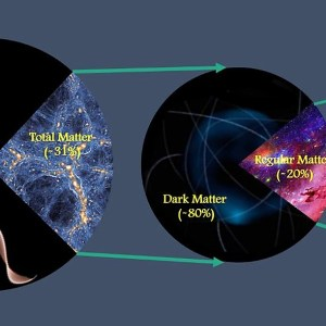 Scientists precisely measure the Total Amount of Matter in the Universe