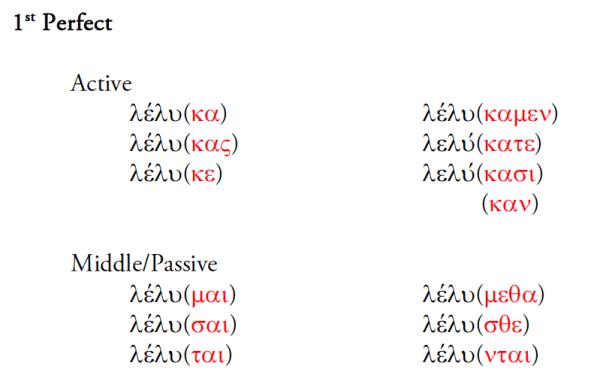 Indicative 1Perfect