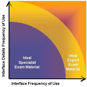 DFC Ideal Exam Breakdown