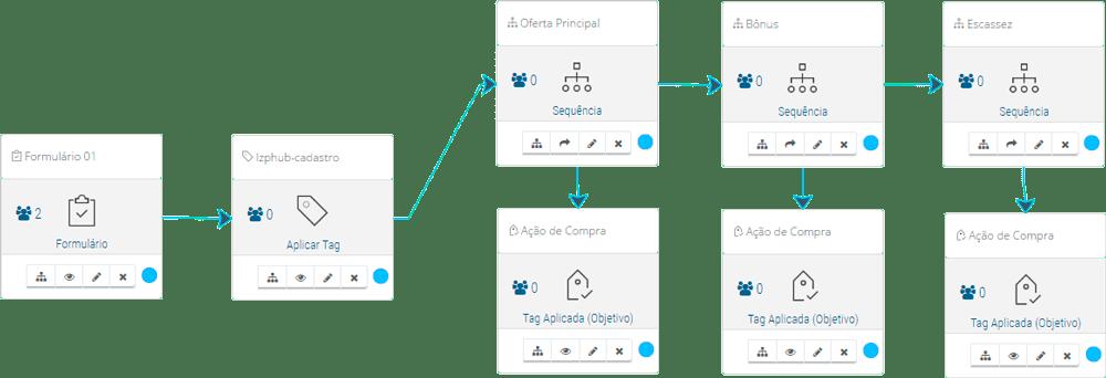 Ferramenta LeadsZapp Pro → Automação de Marketing para Afiliados