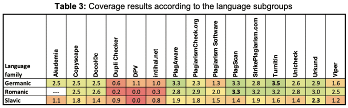 Table comparing plagiarism detection tools effectiveness by language type.