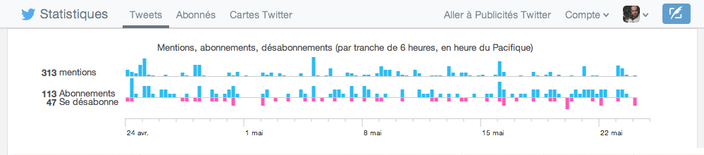 Twitter-statistiques