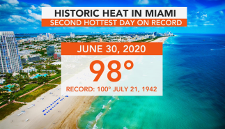 Miami Sees Hottest Week on Record After Saharan Dust Saps Moisture From Air