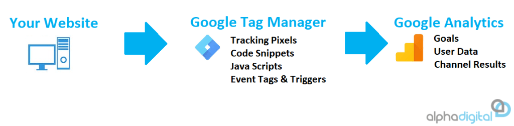 A Diagram of how Google Tag Manager Works