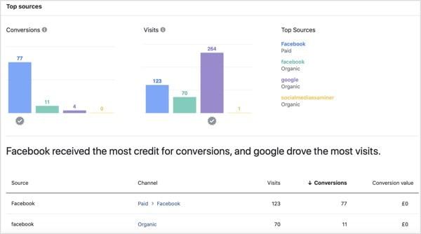 Facebook Attribution Conversion Breakdown