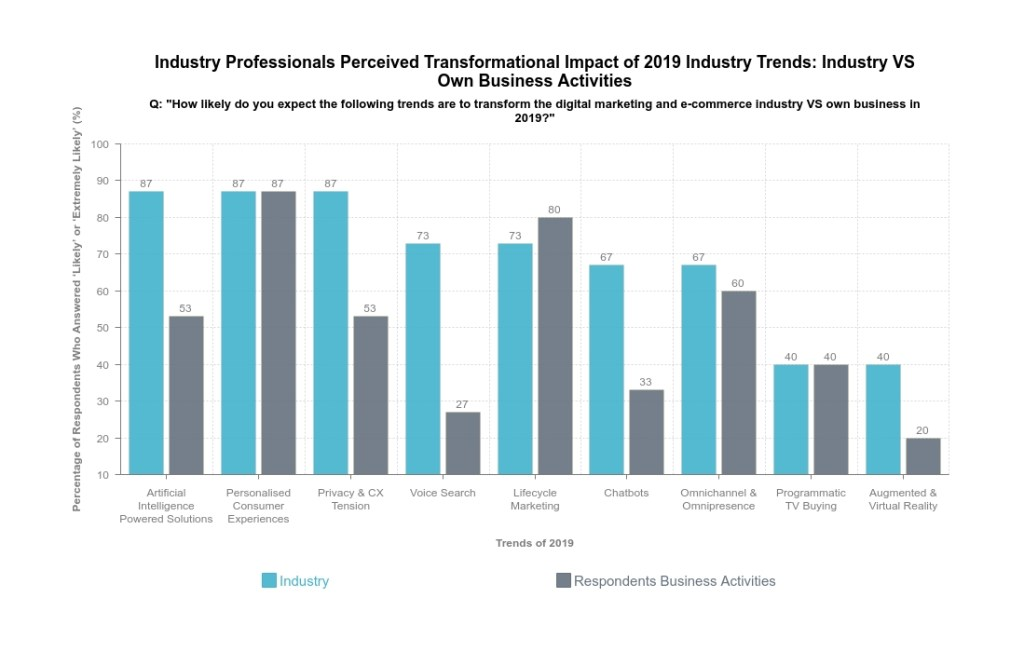 Graph showing perceived impact of 2019 digital marketing trends on industry versus own business.