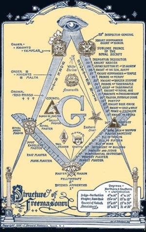 Structure de la Franc-Maçonnerie