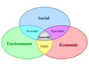 Sustainable-development cicles