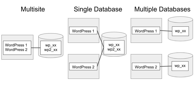 upload file in wordpress