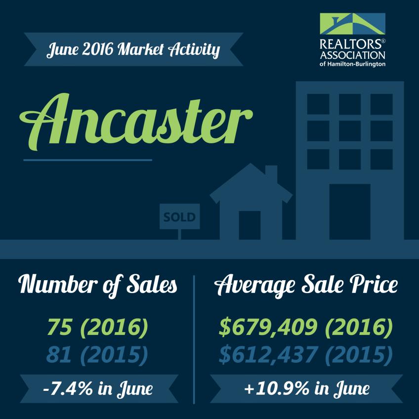 Hamilton MLS® Real Estate Update June 2016