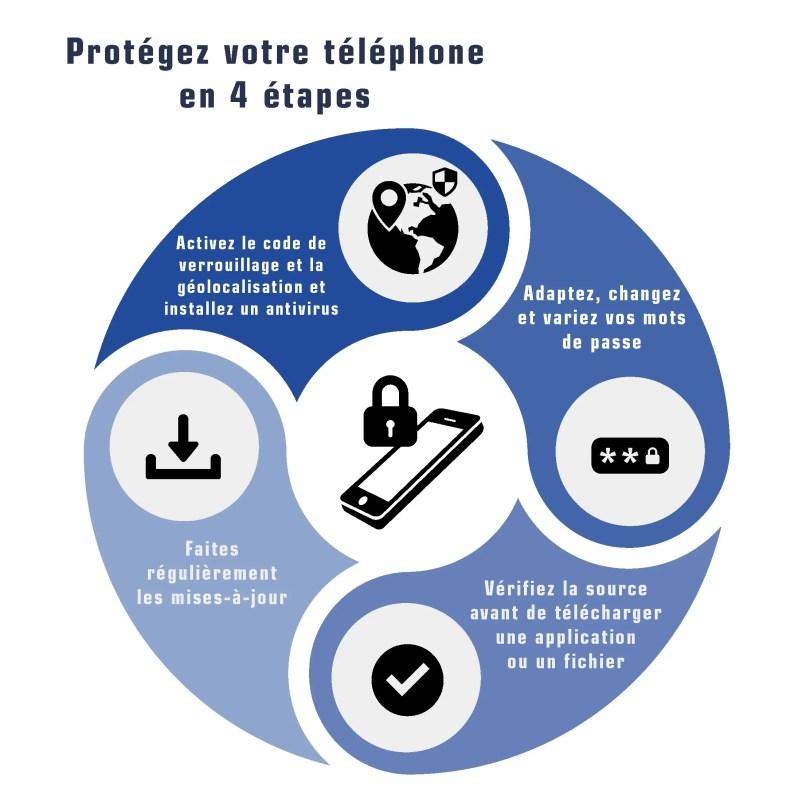 Téléphone portable et sécurité