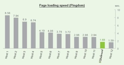 general_loading_speed